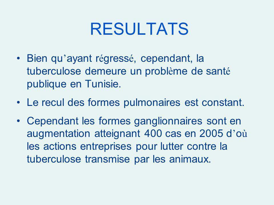 RESULTATS Bien qu ayant r é gress é, cependant, la tuberculose demeure un probl è me de sant é publique en Tunisie. Le recul des formes pulmonaires es