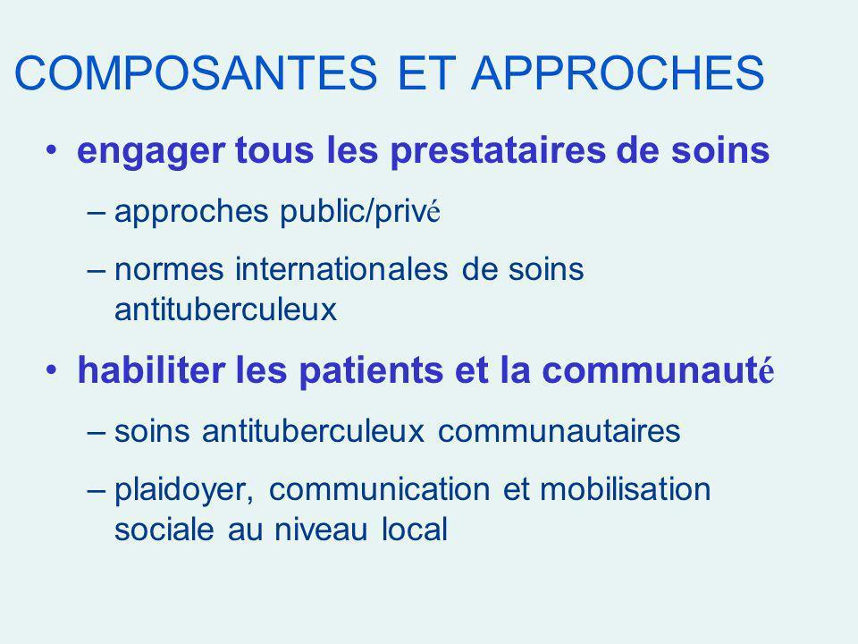 COMPOSANTES ET APPROCHES engager tous les prestataires de soins –approches public/priv é –normes internationales de soins antituberculeux habiliter le