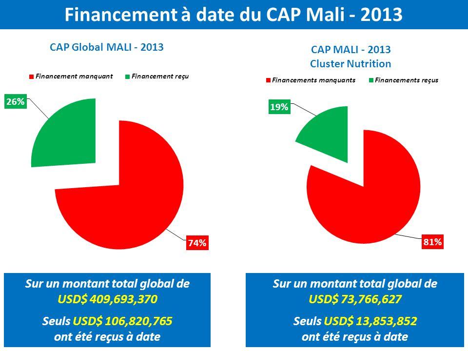 Financement à date du CAP Mali - 2013 Sur un montant total global de USD$ 409,693,370 Seuls USD$ 106,820,765 ont été reçus à date Sur un montant total global de USD$ 73,766,627 Seuls USD$ 13,853,852 ont été reçus à date