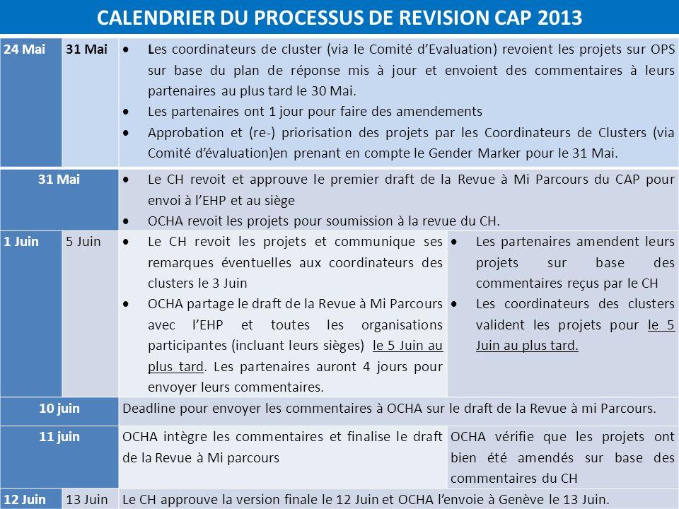 24 Mai31 Mai Les coordinateurs de cluster (via le Comité dEvaluation) revoient les projets sur OPS sur base du plan de réponse mis à jour et envoient des commentaires à leurs partenaires au plus tard le 30 Mai.