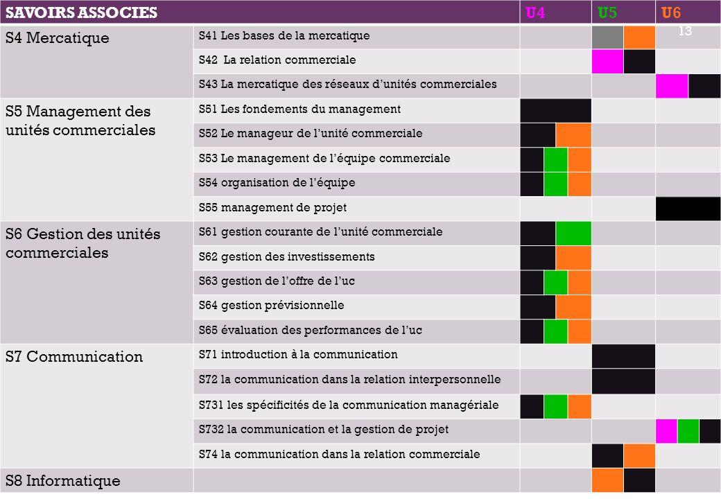 + SAVOIRS ASSOCIESU4U5U6 S4 Mercatique S41 Les bases de la mercatique S42 La relation commerciale S43 La mercatique des réseaux dunités commerciales S5 Management des unités commerciales S51 Les fondements du management S52 Le manageur de lunité commerciale S53 Le management de léquipe commerciale S54 organisation de léquipe S55 management de projet S6 Gestion des unités commerciales S61 gestion courante de lunité commerciale S62 gestion des investissements S63 gestion de loffre de luc S64 gestion prévisionnelle S65 évaluation des performances de luc S7 Communication S71 introduction à la communication S72 la communication dans la relation interpersonnelle S731 les spécificités de la communication managériale S732 la communication et la gestion de projet S74 la communication dans la relation commerciale S8 Informatique 13