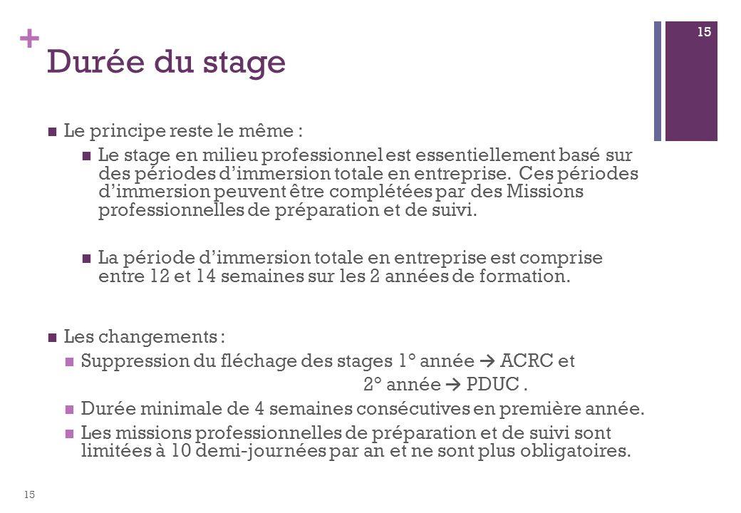 + Durée du stage Le principe reste le même : Le stage en milieu professionnel est essentiellement basé sur des périodes dimmersion totale en entrepris