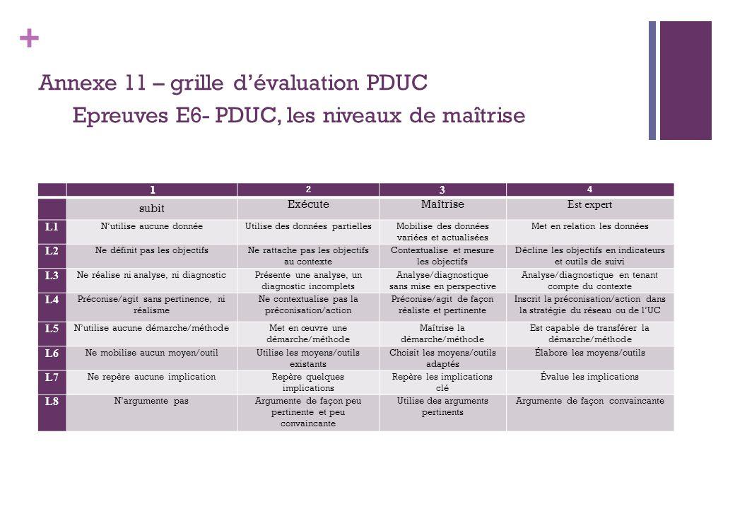 + Annexe 11 – grille dévaluation PDUC Epreuves E6- PDUC, les niveaux de maîtrise 1 2 3 4 subit ExécuteMaîtrise Est expert L1 Nutilise aucune donnéeUti
