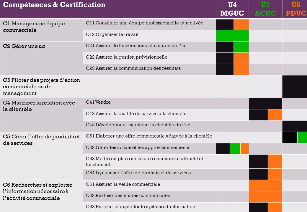 + Compétences & CertificationU4 MGUC U5 ACRC U6 PDUC C1 Manager une équipe commerciale C11 Constituer une équipe professionnelle et motivée C12 Organiser le travail C2 Gérer une uc C21 Assurer le fonctionnement courant de luc C22 Assurer la gestion prévisionnelle C23 Assurer la communication des résultats C3 Piloter des projets daction commerciale ou de management C4 Maîtriser la relation avec la clientèle C41 Vendre C42 Assurer la qualité de service à la clientèle C43 Développer et maintenir la clientèle de luc C5 Gérer loffre de produits et de services C51 Elaborer une offre commerciale adaptée à la clientèle C52 Gérer les achats et les approvisionnements C53 Mettre en place un espace commercial attractif et fonctionnel C54 Dynamiser loffre de produits et de services C6 Rechercher et exploiter linformation nécessaire à lactivité commerciale C61 Assurer la veille commerciale C62 Réaliser des études commerciales C63 Enrichir et exploiter le système dinformation commercial C64 Intégrer les technologies de linformation dans son activité