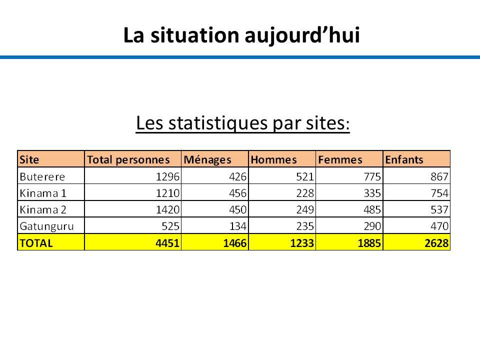 La situation aujourdhui Les statistiques par sites :
