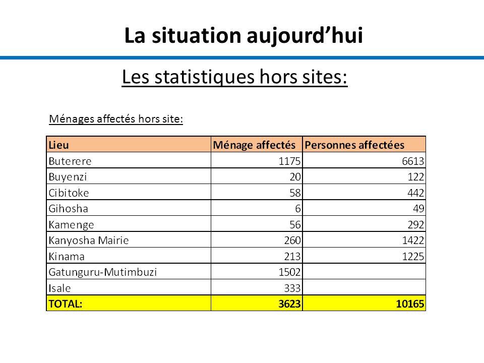 La situation aujourdhui Les statistiques hors sites: Ménages affectés hors site: