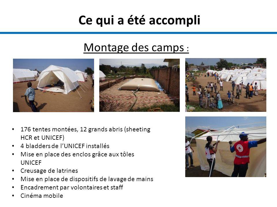 Ce qui a été accompli Montage des camps : 176 tentes montées, 12 grands abris (sheeting HCR et UNICEF) 4 bladders de lUNICEF installés Mise en place des enclos grâce aux tôles UNICEF Creusage de latrines Mise en place de dispositifs de lavage de mains Encadrement par volontaires et staff Cinéma mobile