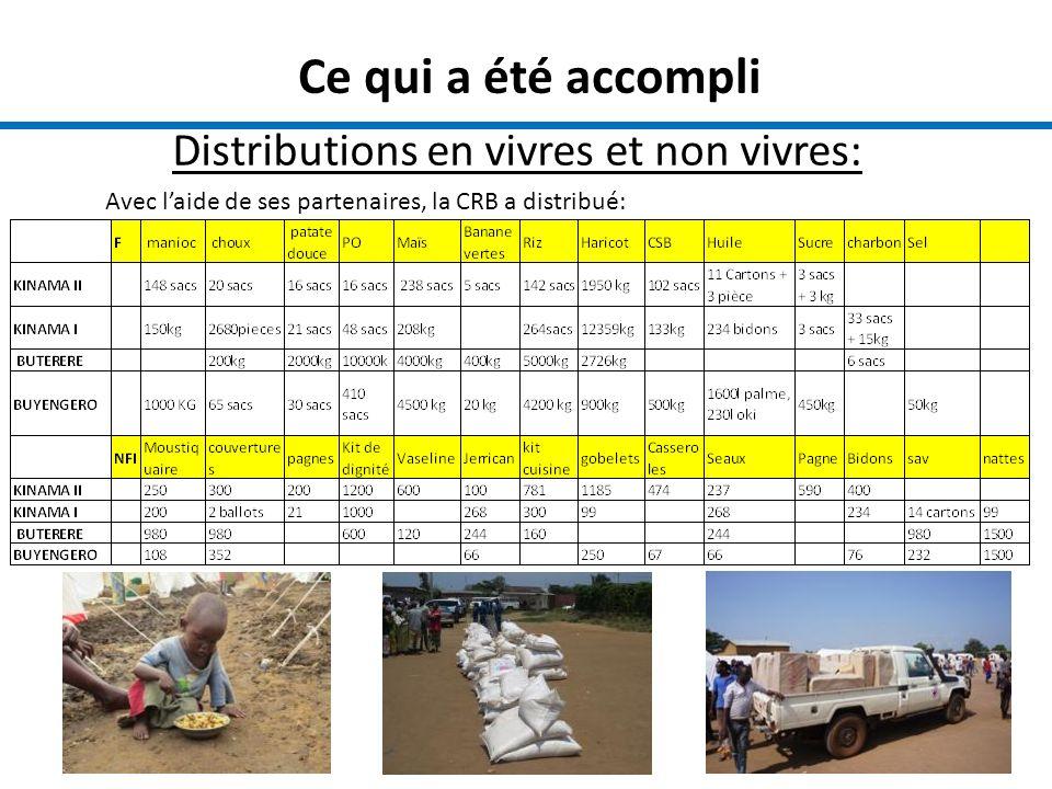 Ce qui a été accompli Distributions en vivres et non vivres: Avec laide de ses partenaires, la CRB a distribué: