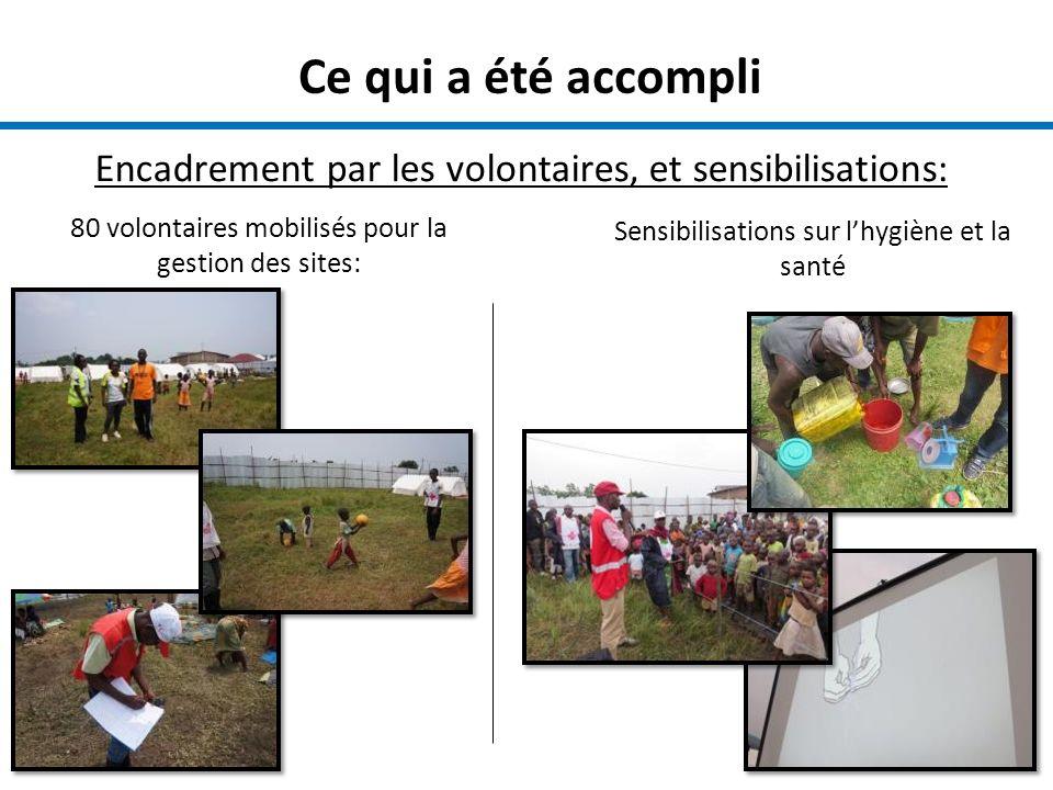 Ce qui a été accompli Encadrement par les volontaires, et sensibilisations: Sensibilisations sur lhygiène et la santé 80 volontaires mobilisés pour la gestion des sites: