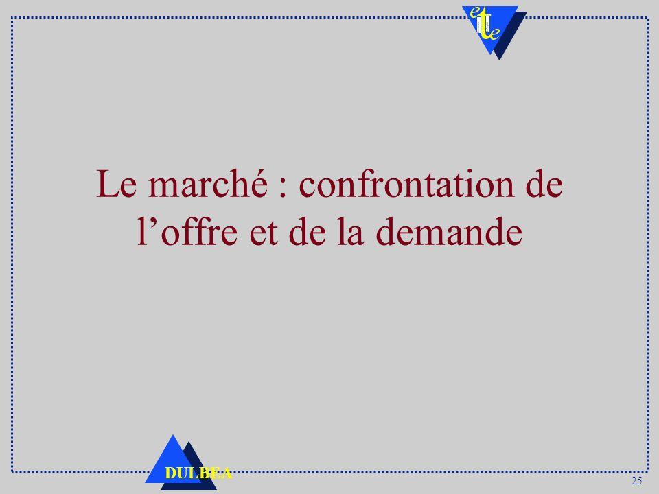 25 DULBEA Le marché : confrontation de loffre et de la demande