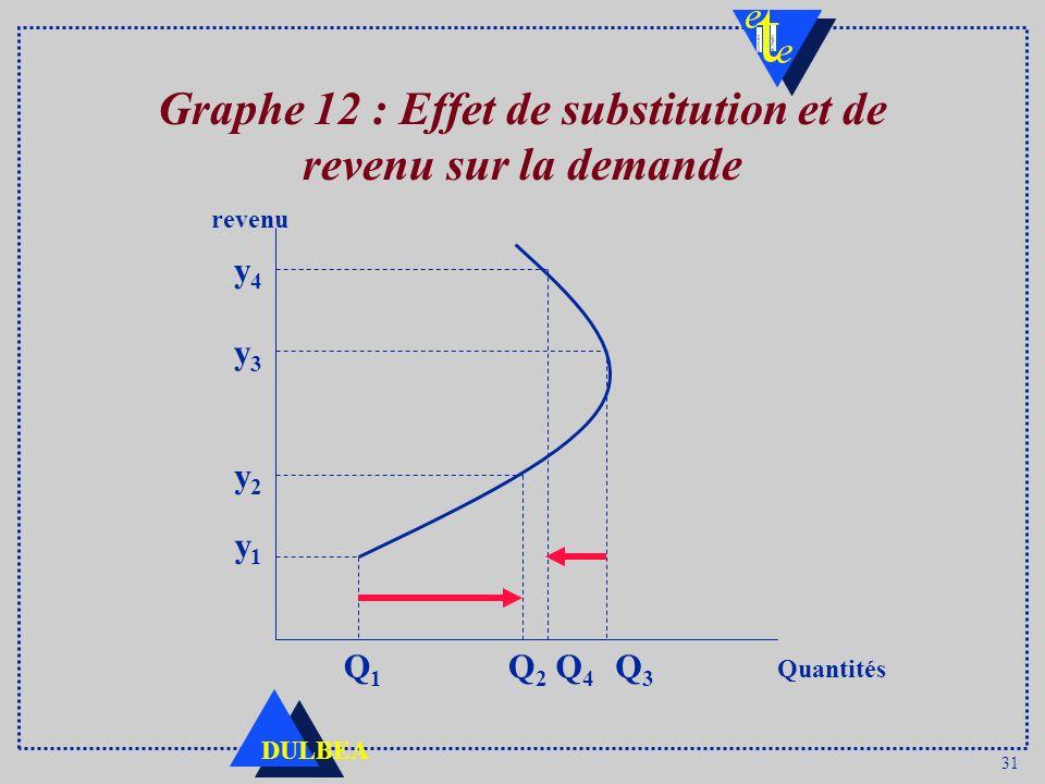 31 DULBEA Graphe 12 : Effet de substitution et de revenu sur la demande y1y1 y2y2 y3y3 y4y4 Q1Q1 Q2Q2 Q4Q4 Q3Q3 revenu Quantités