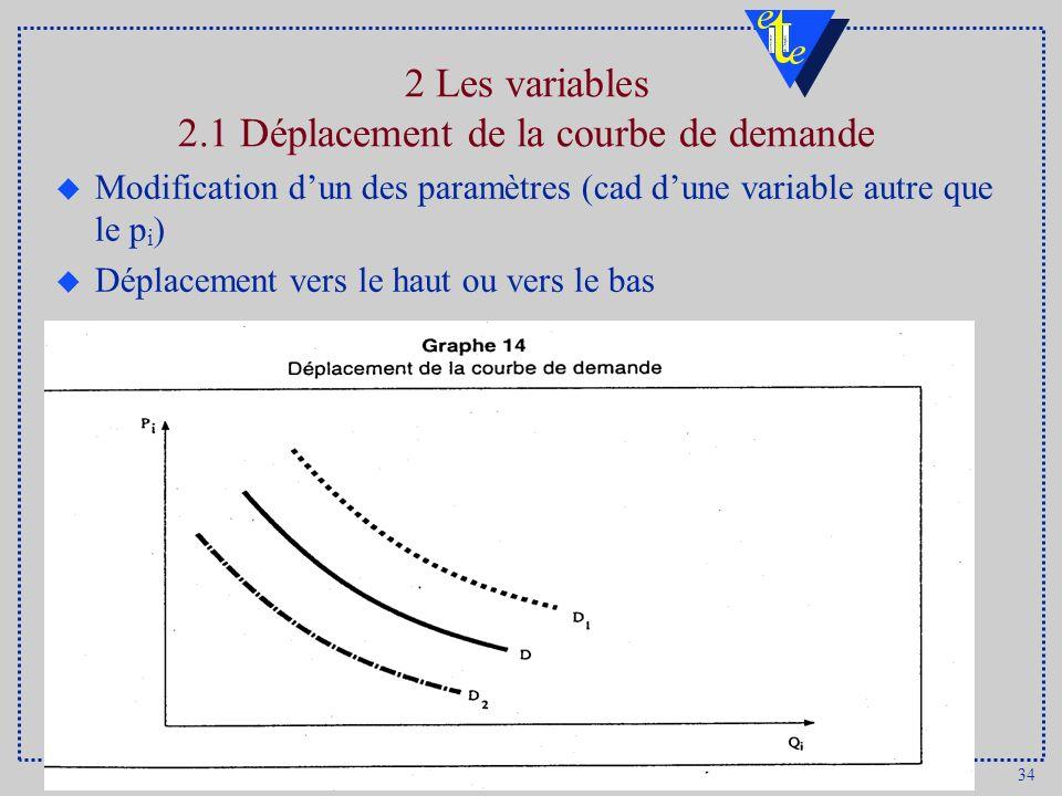 34 DULBEA 2 Les variables 2.1 Déplacement de la courbe de demande u Modification dun des paramètres (cad dune variable autre que le p i ) u Déplacement vers le haut ou vers le bas