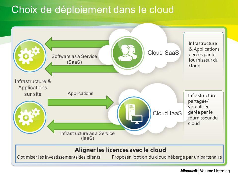 Proposer l option du cloud hébergé par un partenaire Infrastructure & Applications gérées par le fournisseur du cloud Infrastructure partagée/ virtualisée gérée par le fournisseur du cloud Optimiser les investissements des clients Aligner les licences avec le cloud