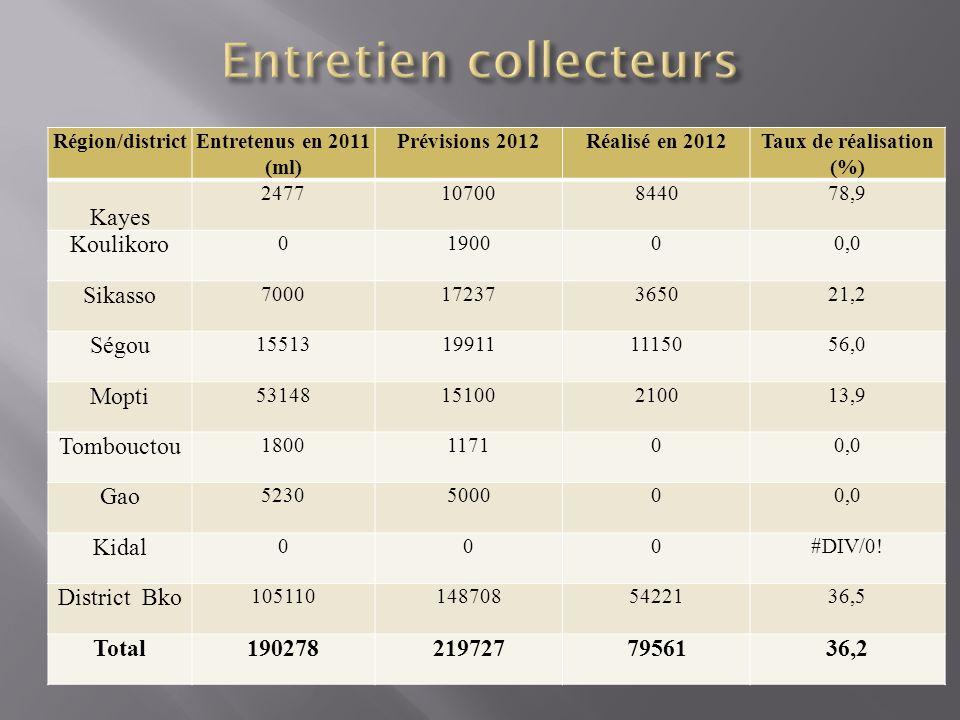 Région/districtEntretenus en 2011 (ml) Prévisions 2012Réalisé en 2012Taux de réalisation (%) Kayes 247710700844078,9 Koulikoro 0190000,0 Sikasso 700017237365021,2 Ségou 15513199111115056,0 Mopti 5314815100210013,9 Tombouctou 1800117100,0 Gao 5230500000,0 Kidal 000#DIV/0.