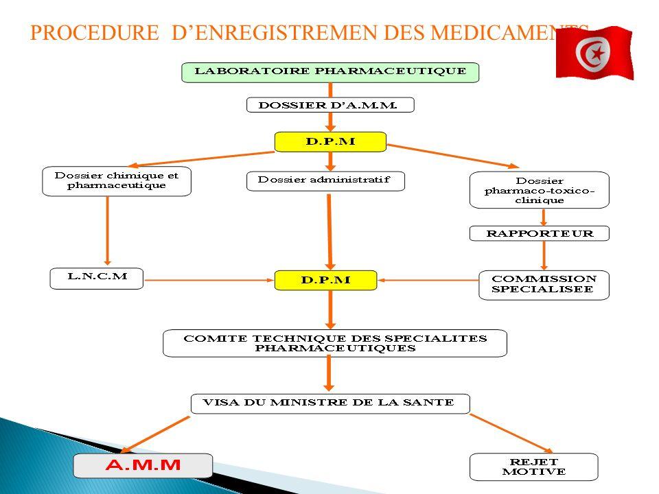 PROCEDURE DENREGISTREMEN DES MEDICAMENTS