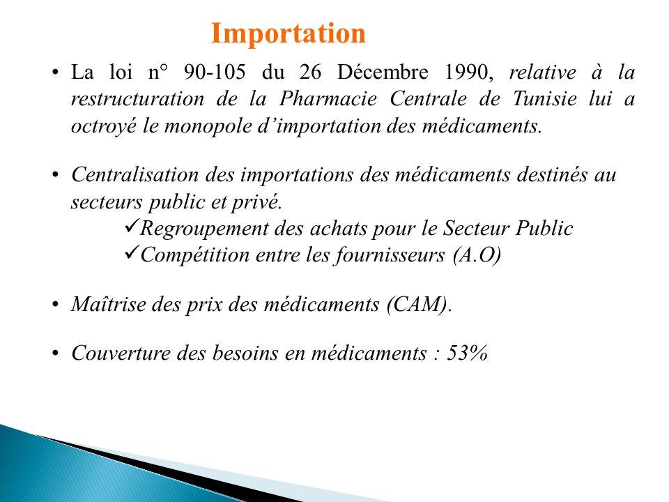 Décret 90-1400 du 3 Septembre 1990 fixant les règles de Bonnes Pratiques de Fabrication des médicaments, le contrôle, létiquetage, la publicité Ce cadre réglementaire fixe pour les promoteurs et les industriels les bases techniques et les conditions doctroi de la licence dexploitation Fabrication locale Industries Pharmaceutiques : 34 Couverture (en C.A) : 47 % (en vol.) : 65 %