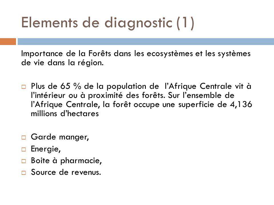 Elements de diagnostic (2) Grande diversité des PFNL, dont certains avec un intérêt économique majeur.