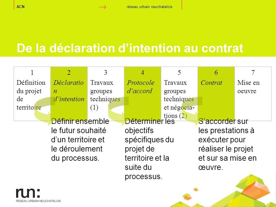 De la déclaration dintention au contrat 1 Définition du projet de territoire 2 Déclaratio n dintention 3 Travaux groupes techniques (1) 4 Protocole da