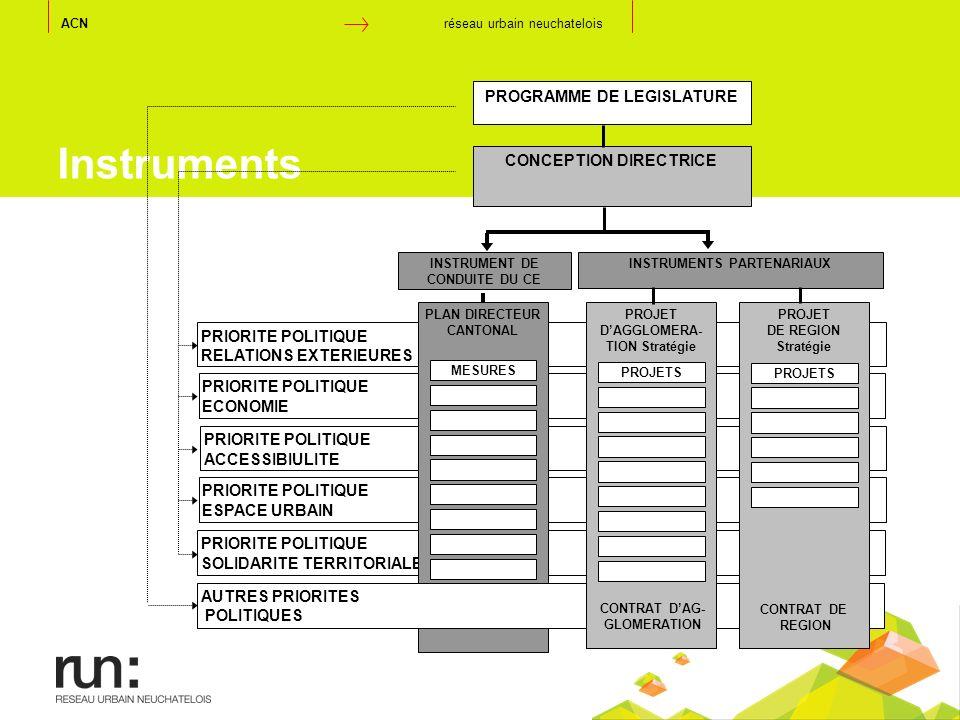 Instruments PRIORITE POLITIQUE RELATIONS EXTERIEURES PRIORITE POLITIQUE ESPACE URBAIN PRIORITE POLITIQUE ACCESSIBIULITE PRIORITE POLITIQUE SOLIDARITE