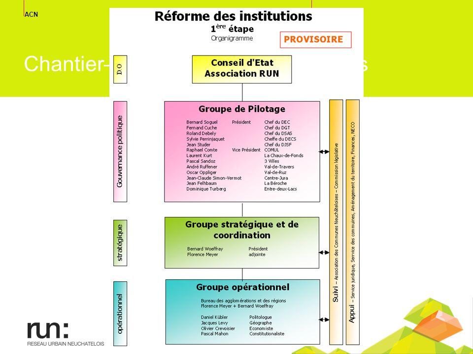 ACN réseau urbain neuchatelois Chantier– La réforme des institutions