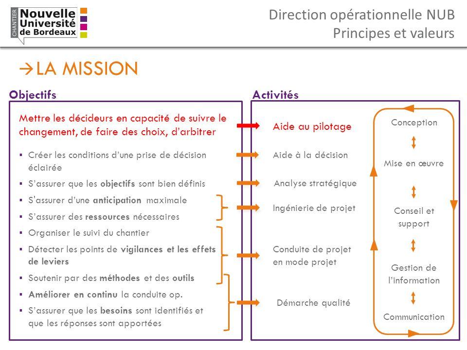 Direction opérationnelle NUB Principes et valeurs LA MISSION Mettre les décideurs en capacité de suivre le changement, de faire des choix, darbitrer C
