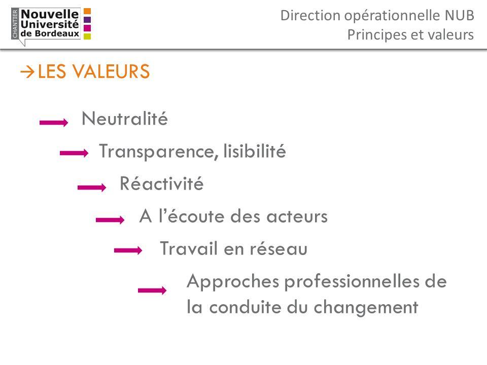 Direction opérationnelle NUB Principes et valeurs LES VALEURS Neutralité Transparence, lisibilité A lécoute des acteurs Approches professionnelles de