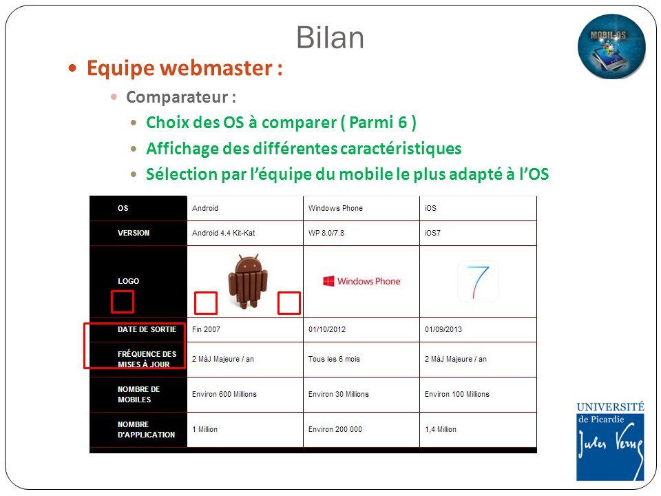 Equipe webmaster : Comparateur : Choix des OS à comparer ( Parmi 6 ) Affichage des différentes caractéristiques Sélection par léquipe du mobile le plu