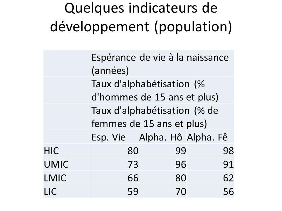 Quelques indicateurs de développement (population) Espérance de vie à la naissance (années) Taux d alphabétisation (% d hommes de 15 ans et plus) Taux d alphabétisation (% de femmes de 15 ans et plus) Esp.