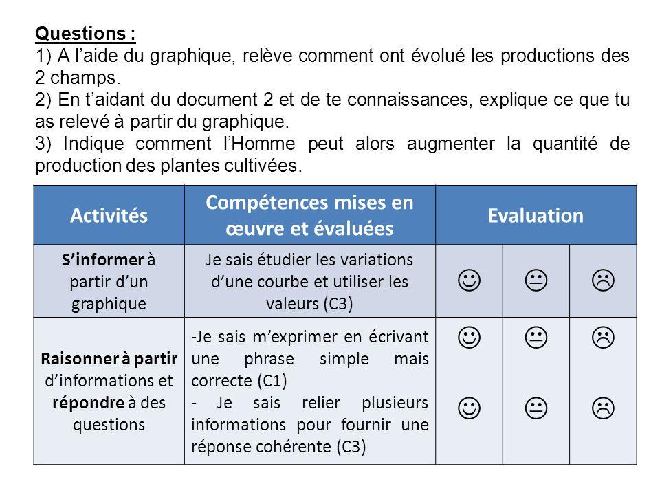 Questions : 1) A laide du graphique, relève comment ont évolué les productions des 2 champs.