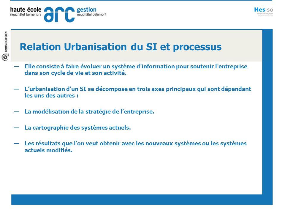 Relation ERP et processus Gère les processus fonctionnels du SI Permet de standardiser les processus métier afin de les rendre facilement reproductibles en cas de création de nouvelles entités.