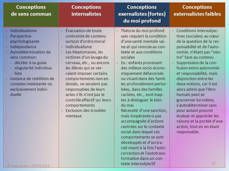 © Yves Lenoir – CRCIE 2013 15 Conceptions de sens commun Conceptions internalistes Conceptions exernalistes (fortes) du moi profond Conceptions extern