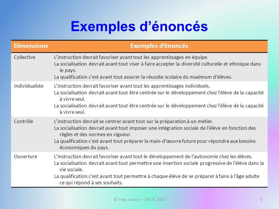 Exemples dénoncés © Yves Lenoir – CRCIE 20135 DimensionsExemples dénoncés CollectiveLinstruction devrait favoriser avant tout les apprentissages en équipe.
