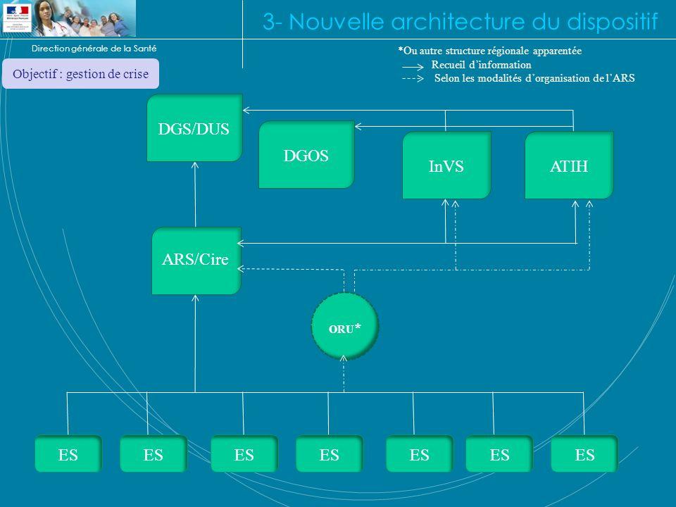 Direction générale de la Santé 3- Nouvelle architecture du dispositif ES ARS/Cire InVS ORU * DGS/DUS ES ATIH *Ou autre structure régionale apparentée