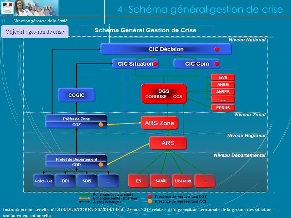 Direction générale de la Santé 4- Schéma général gestion de crise Instruction ministérielle n°DGS/DUS/CORRUSS/2013/148 du 27 juin 2013 relative à lorg