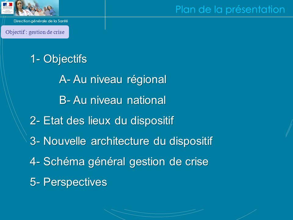 Direction générale de la Santé Plan de la présentation 1- Objectifs A- Au niveau régional B- Au niveau national 2- Etat des lieux du dispositif 3- Nou