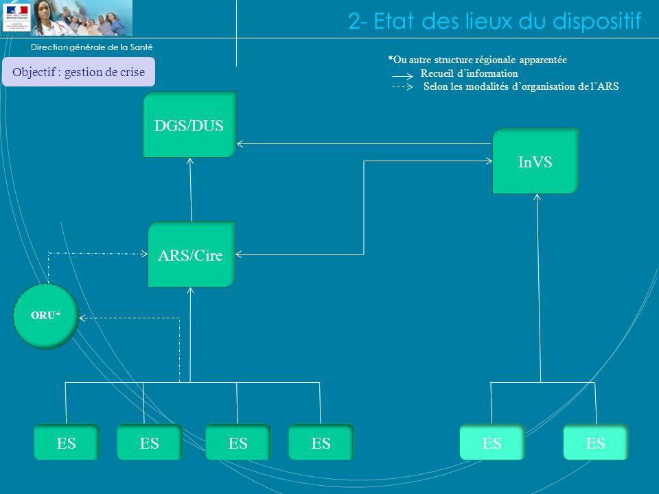 Direction générale de la Santé 2- Etat des lieux du dispositif ES ARS/Cire InVS DGS/DUS ORU* *Ou autre structure régionale apparentée Recueil dinforma