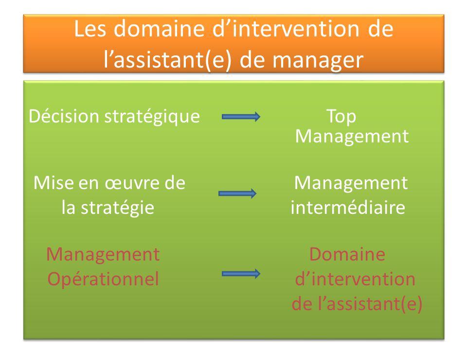 Les domaine dintervention de lassistant(e) de manager Décision stratégique Top Management Mise en œuvre de Management la stratégie intermédiaire Manag