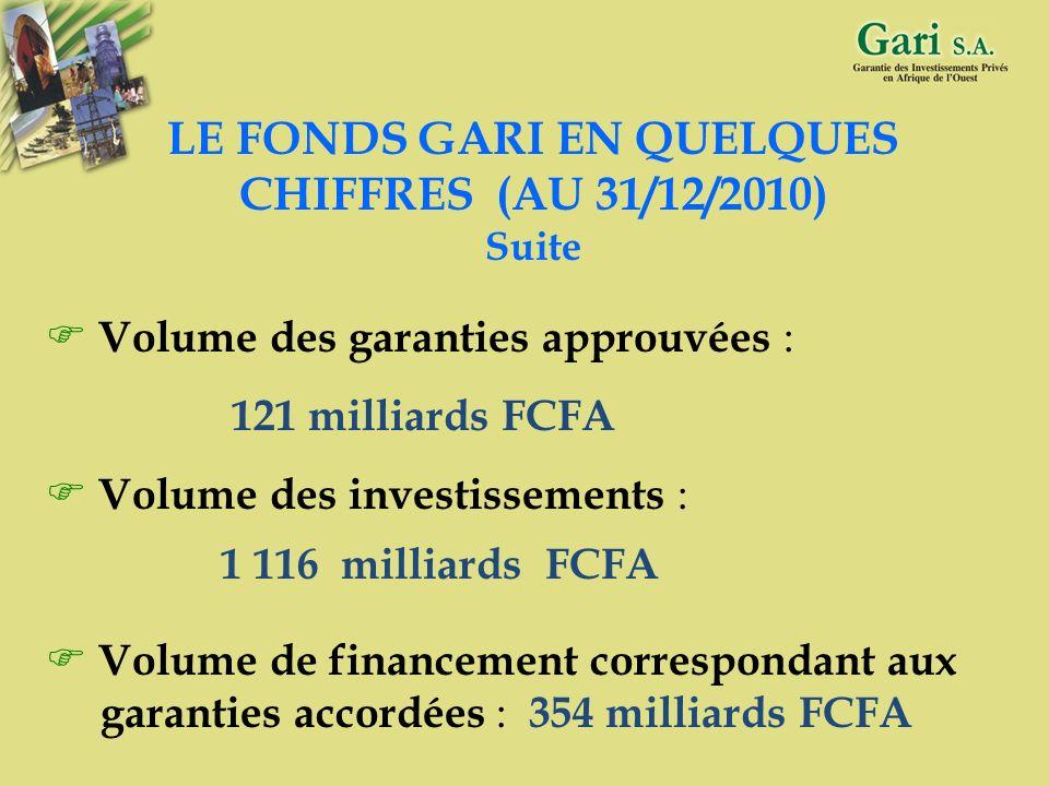 31 LE FONDS GARI EN QUELQUES CHIFFRES (AU 31/12/2010) Fonds propres : 26 milliards FCFA soit 40 millions deuros Capacité d intervention : 100 milliard