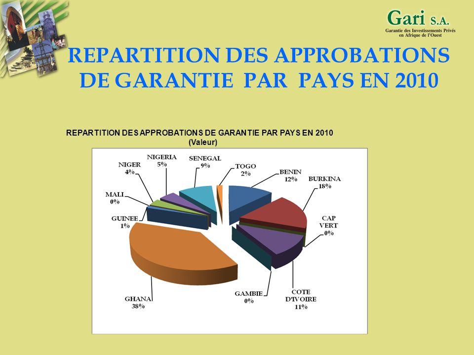32 Volume des garanties approuvées : 121 milliards FCFA Volume des investissements : 1 116 milliards FCFA Volume de financement correspondant aux gara