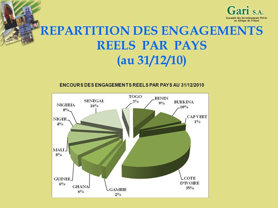 33 REPARTITION DES APPROBATIONS DE GARANTIE PAR PAYS EN 2010 REPARTITION DES APPROBATIONS DE GARANTIE PAR PAYS EN 2010 (Valeur)
