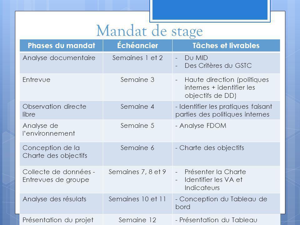 Mandat de stage Phases du mandatÉchéancierTâches et livrables Analyse documentaireSemaines 1 et 2-Du MID -Des Critères du GSTC EntrevueSemaine 3-Haute