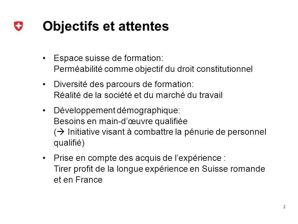 Objectifs et attentes 2 Espace suisse de formation: Perméabilité comme objectif du droit constitutionnel Diversité des parcours de formation: Réalité