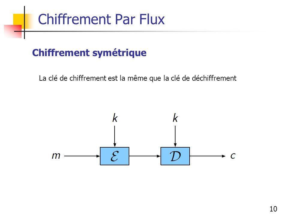 10 Chiffrement Par Flux La clé de chiffrement est la même que la clé de déchiffrement Chiffrement symétrique