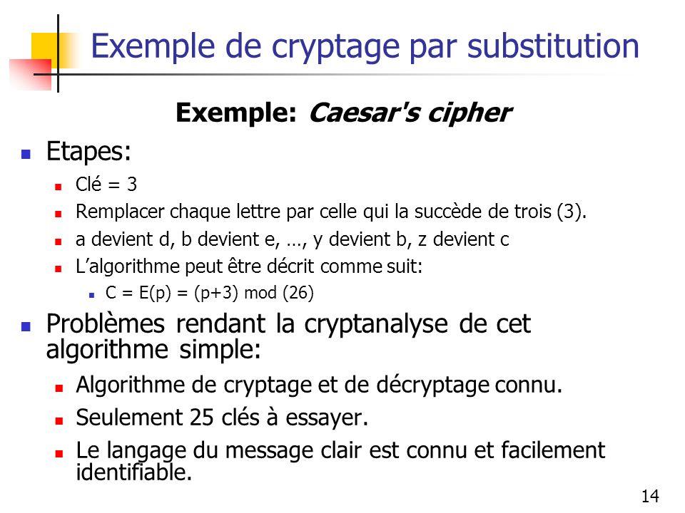 14 Exemple de cryptage par substitution Exemple: Caesar's cipher Etapes: Clé = 3 Remplacer chaque lettre par celle qui la succède de trois (3). a devi