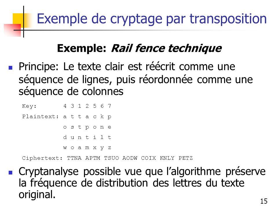 15 Exemple de cryptage par transposition Exemple: Rail fence technique Principe: Le texte clair est réécrit comme une séquence de lignes, puis réordonnée comme une séquence de colonnes Key: 4 3 1 2 5 6 7 Plaintext: a t t a c k p o s t p o n e d u n t i l t w o a m x y z Ciphertext: TTNA APTM TSUO AODW COIX KNLY PETZ Cryptanalyse possible vue que lalgorithme préserve la fréquence de distribution des lettres du texte original.