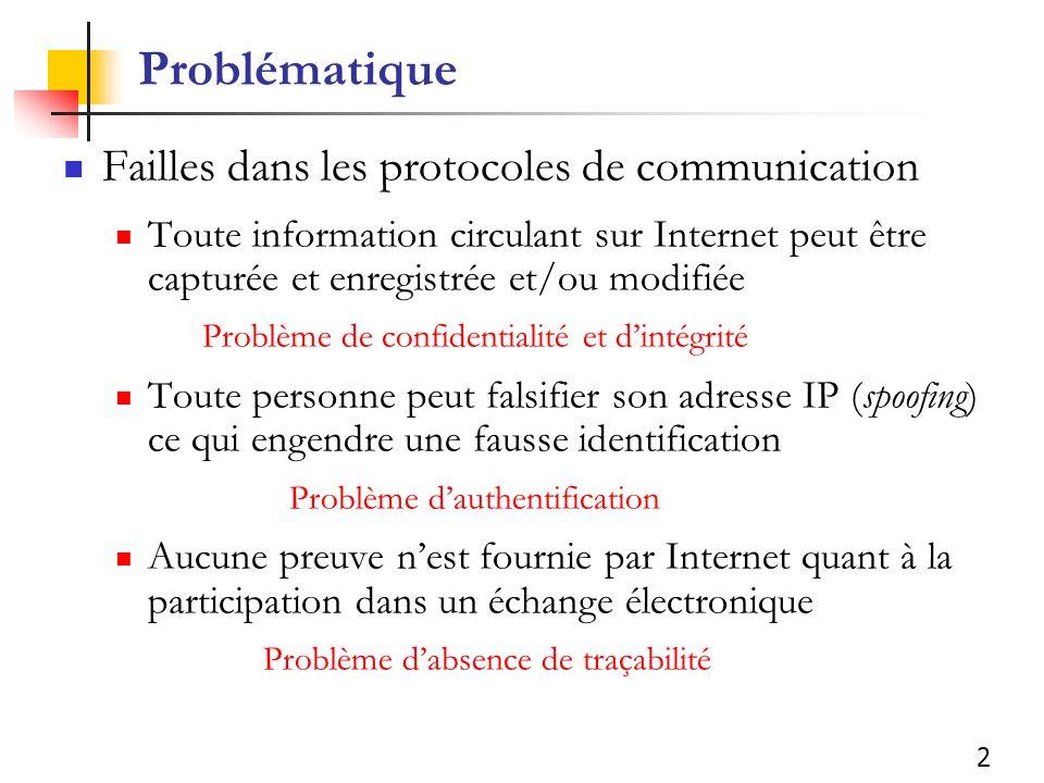 2 Problématique Failles dans les protocoles de communication Toute information circulant sur Internet peut être capturée et enregistrée et/ou modifiée