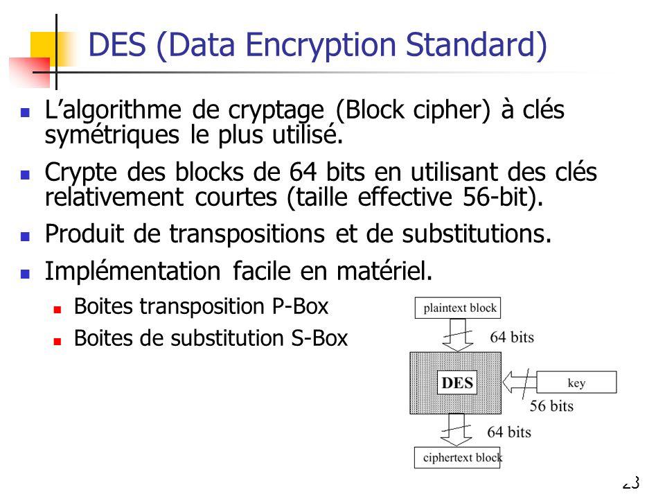 23 DES (Data Encryption Standard) Lalgorithme de cryptage (Block cipher) à clés symétriques le plus utilisé. Crypte des blocks de 64 bits en utilisant