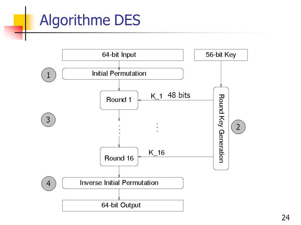 24 Algorithme DES 48 bits 1 2 4 3