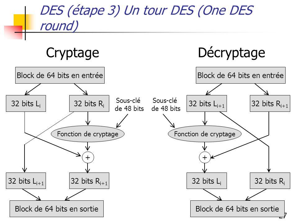 27 DES (étape 3) Un tour DES (One DES round) Cryptage Décryptage Block de 64 bits en entrée 32 bits L i 32 bits R i 32 bits L i+1 32 bits R i+1 Block de 64 bits en sortie Fonction de cryptage + Block de 64 bits en entrée 32 bits L i+1 32 bits R i+1 32 bits L i 32 bits R i Block de 64 bits en sortie Fonction de cryptage + Sous-clé de 48 bits Sous-clé de 48 bits