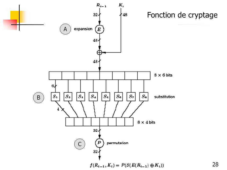 28 A B C Fonction de cryptage